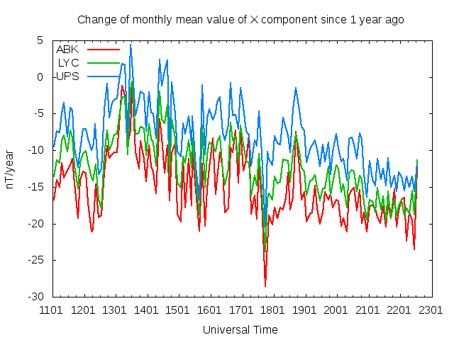 North Component Rate of Change Plot