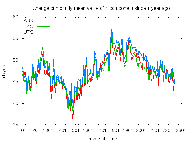 East Component Rate of Change Plot