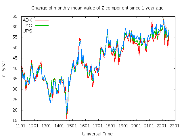 Vertical Component Rate of Change Plot