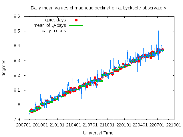Lycksele Declination Mean Value Plot